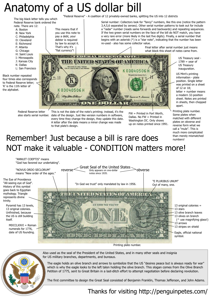 anatomy of a US dollar